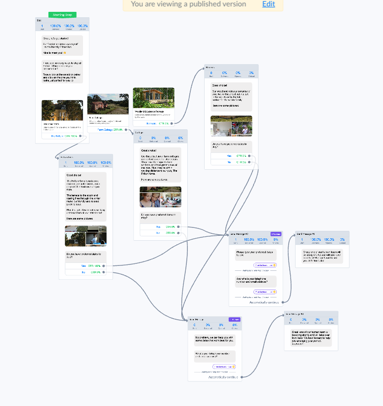 What are chatbots? Example flow